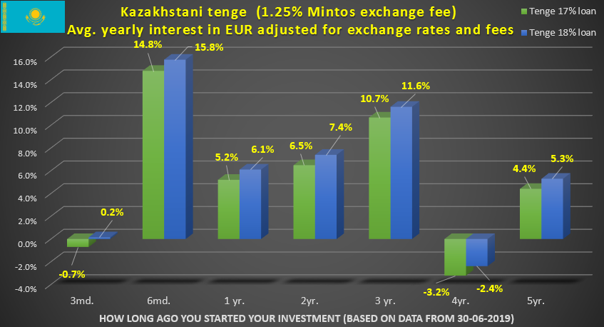 Your average yearly income for your Euros invested in Kazakhstani tenge on Mintos in 17% and 18% loans adjusted for exchange rates and exchange fees depending on how long ago you made the initial investment.